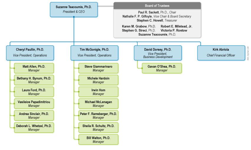 HumRRO Organization Chart