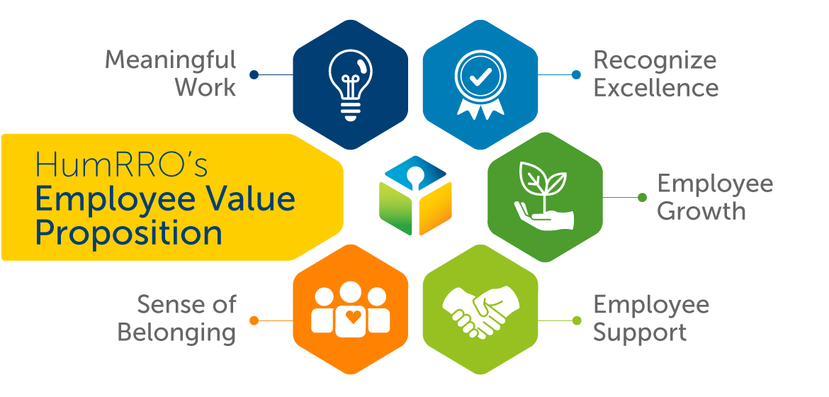 HumRRO's Employee Value Proposition graphic