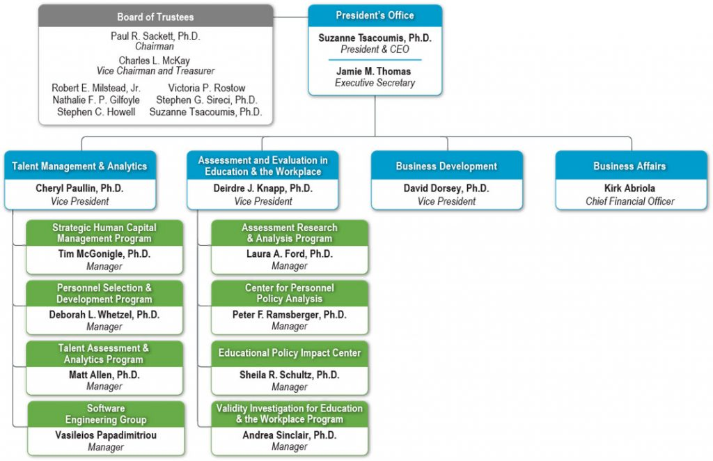 HumRRO - Our Organization Structure